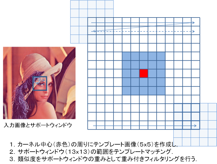 non local means filterによるデノイジング opencv jp